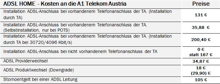 ADSL_Home_Kosten an die Telekom
