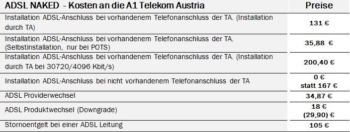 ADSL NAKED Kosten an Telekom